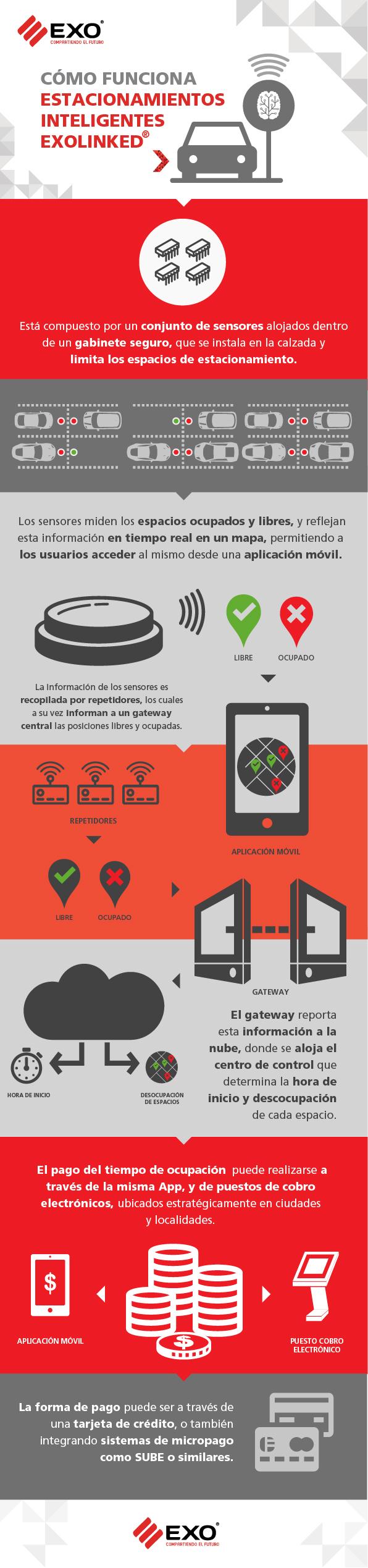 infografia-EXOlinked-01