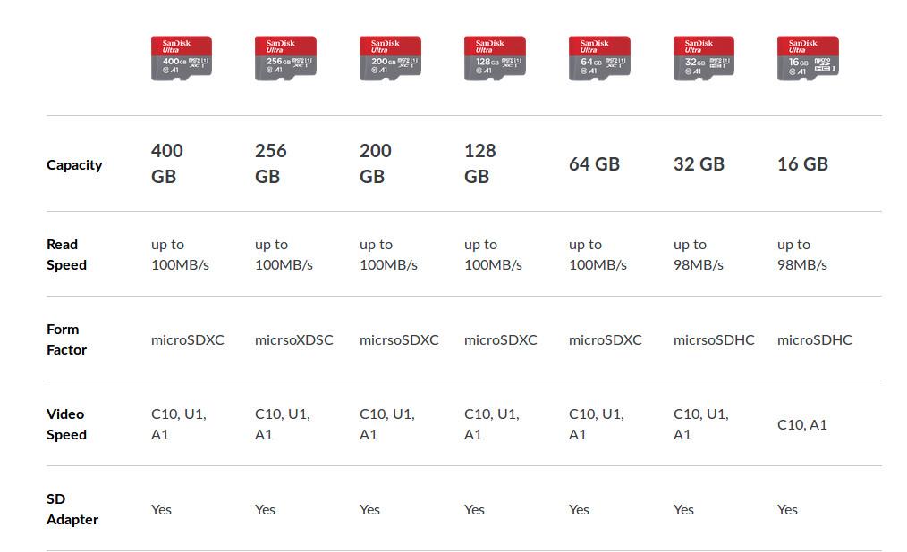 Gama completa de microSD disponibles