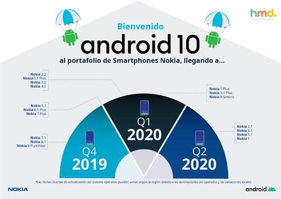 Nokia y sus planes de actualización para Android 10