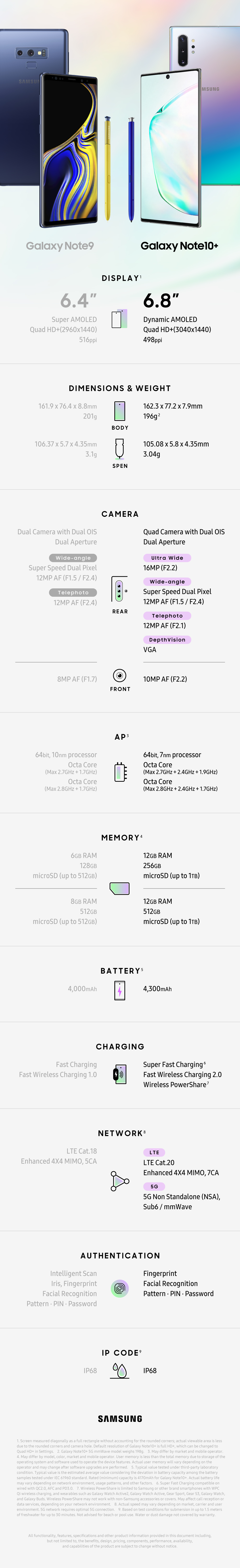 Infographic_Galaxy-Note10-Galaxy-Note9-Spec-Comparison_main