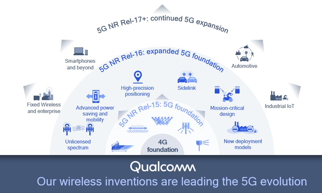 Seis inventos clave de la Versión 16 que se basan en la base 4G y 5G NR.